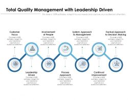 Total Quality Management With Leadership Driven