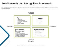 Total Rewards And Recognition Framework Environment Ppt Powerpoint Presentation Styles