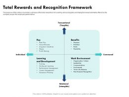 Total Rewards And Recognition Framework Profit Sharing Ppt Powerpoint Presentation Ideas Styles