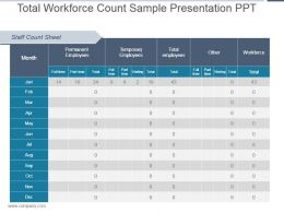 Total Workforce Count Sample Presentation Ppt