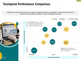 Touchpoint Performance Comparison M2960 Ppt Powerpoint Presentation Professional