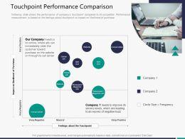 Touchpoint Performance Comparison M3312 Ppt Powerpoint Presentation Tutorials