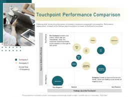 Touchpoint Performance Comparison Steer Ppt Powerpoint Presentation Professional Example