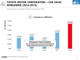 Toyota Motor Corporation Car Sales Worldwide 2014-2018