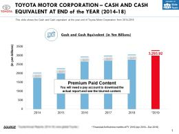 Toyota Motor Corporation Cash And Cash Equivalent At End Of The Year 2014-18