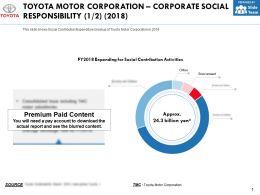 Toyota Motor Corporation Corporate Social Responsibility 2018