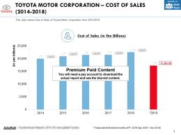 Toyota Motor Corporation Cost Of Sales 2014-2018