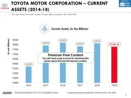 Toyota Motor Corporation Current Assets 2014-18
