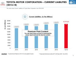 Toyota Motor Corporation Current Liabilities 2014-18