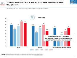 Toyota Motor Corporation Customer Satisfaction In US 2014-18