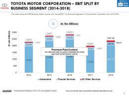 Toyota Motor Corporation Ebit Split By Business Segment 2014-2018