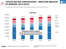 Toyota Motor Corporation Employee Breakup By Regions 2014-18
