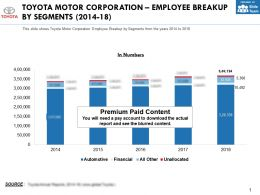 Toyota Motor Corporation Employee Breakup By Segments 2014-18