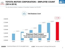 Toyota Motor Corporation Employee Count 2014-2018