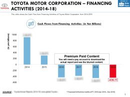 Toyota Motor Corporation Financing Activities 2014-18