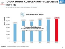 Toyota Motor Corporation Fixed Assets 2014-18