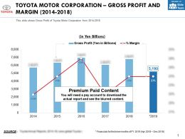 Toyota Motor Corporation Gross Profit And Margin 2014-2018