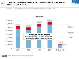 Toyota Motor Corporation Hybrid Vehicle Sales By Brand Globally 2014-2018