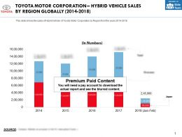 Toyota Motor Corporation Hybrid Vehicle Sales By Region Globally 2014-2018