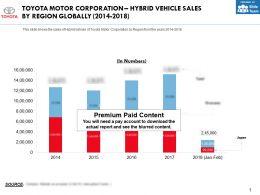 Toyota Motor Corporation Hybrid Vehicle Sales By Region Globally 2014-2018