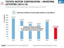 Toyota Motor Corporation Investing Activities 2014-18