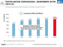 Toyota Motor Corporation Investments In PPE 2014-18