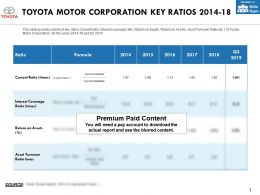 Toyota Motor Corporation Key Ratios 2014-18