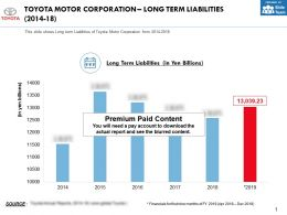 Toyota Motor Corporation Long Term Liabilities 2014-18
