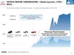 Toyota Motor Corporation Model Launches 1935-2014