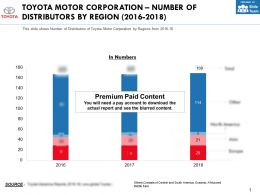 Toyota Motor Corporation Number Of Distributors By Region 2016-2018