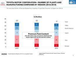 Toyota Motor Corporation Number Of Plants And Manufacturing Companies By Region 2016-2018