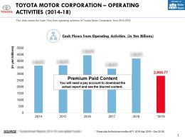 Toyota Motor Corporation Operating Activities 2014-18