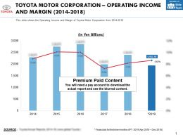 Toyota Motor Corporation Operating Income And Margin 2014-2018