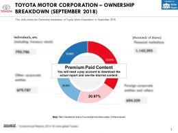 Toyota Motor Corporation Ownership Breakdown September 2018