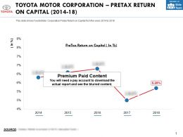 Toyota Motor Corporation Pretax Return On Capital 2014-18