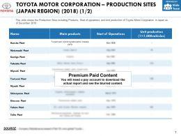 Toyota Motor Corporation Production Sites Japan Region 2018