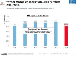 Toyota Motor Corporation R And D Expenses 2014-2018