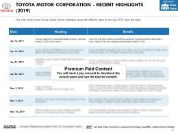 Toyota Motor Corporation Recent Highlights 2019