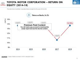Toyota Motor Corporation Return On Equity 2014-18