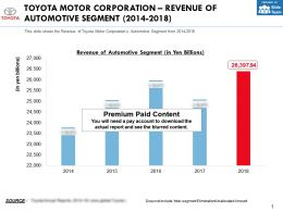 Toyota Motor Corporation Revenue Of Automotive Segment 2014-2018