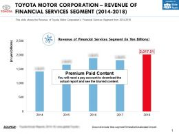 Toyota Motor Corporation Revenue Of Financial Services Segment 2014-2018