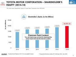 Toyota Motor Corporation Shareholders Equity 2014-18