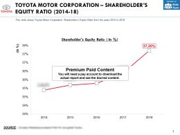 Toyota Motor Corporation Shareholders Equity Ratio 2014-18