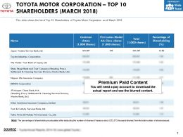 Toyota Motor Corporation Top 10 Shareholders March 2018