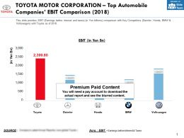 Toyota Motor Corporation Top Automobile Companies Ebit Comparison 2018
