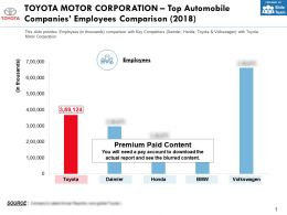 Toyota Motor Corporation Top Automobile Companies Employees Comparison 2018