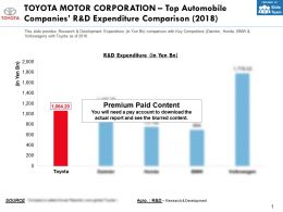 Toyota Motor Corporation Top Automobile Companies R And D Expenditure Comparison 2018