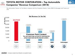 Toyota Motor Corporation Top Automobile Companies Revenue Comparison 2018