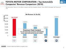 Toyota Motor Corporation Top Automobile Companies Revenue Comparison 2018