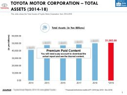 Toyota Motor Corporation Total Assets 2014-18